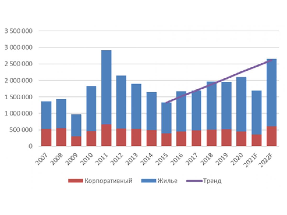 Российский рынок кондиционеров 2020-2021г